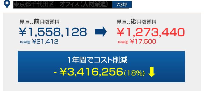 東京都千代田区―オフィス(人材派遣)73坪 1年間コスト削減 - ¥3,416,256(18%)
