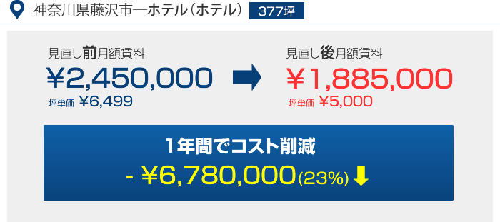 神奈川県藤沢市―ホテル(ホテル)377坪 1年間コスト削減 - ¥6,780,000(23%)